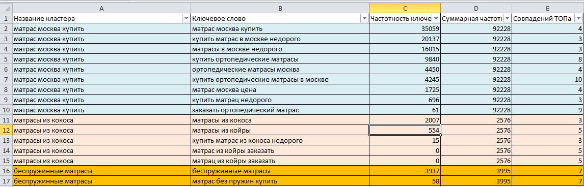 Кластеризация слов по группам