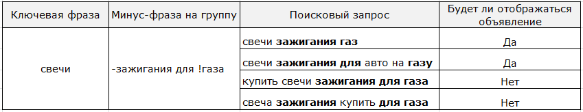 Минусовка с оператором восклицательный знак в Яндекс.Директе