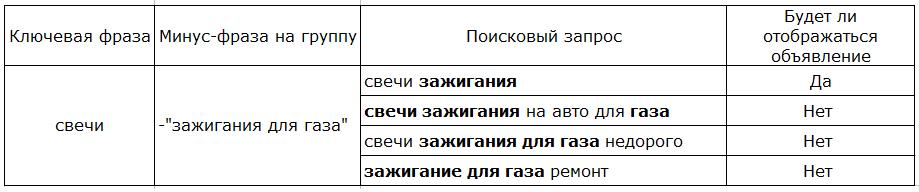 Минус-слова с оператором кавычки