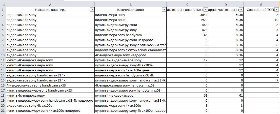 Кластеризация запросов в Click.ru