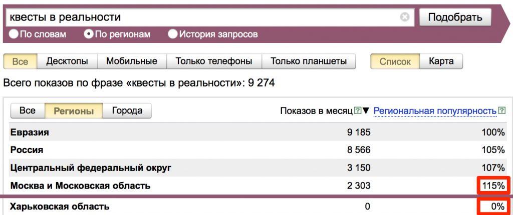 Определение частотности запросов по регионам в Яндекс Wordstat
