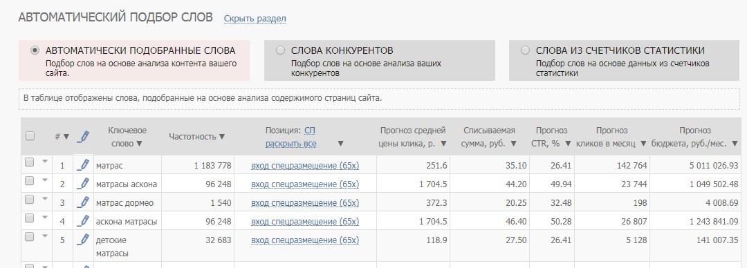 Инструмент подбора ключевых слов Click.ru