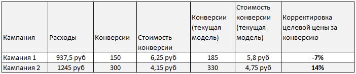 Пример изменения атрибуции