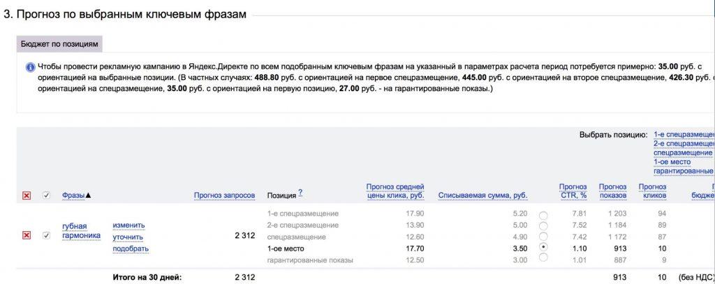 Прогноз цены клика в Яндекс.Директе