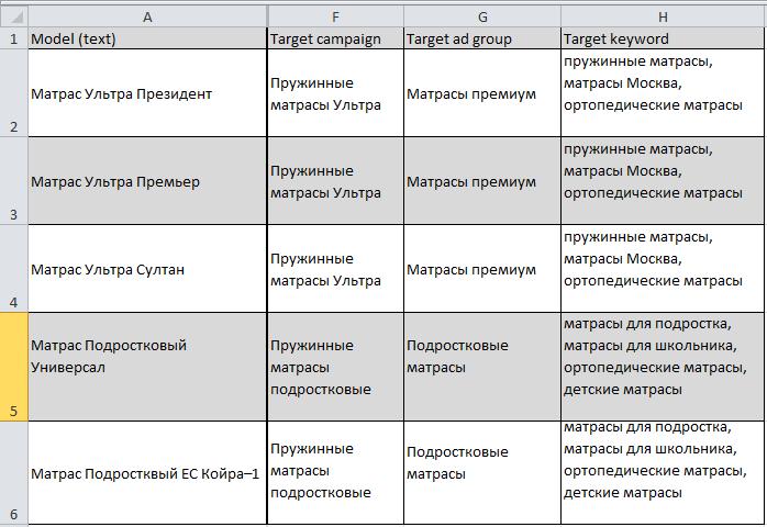 Атрибуты таргетинга в таблице набора данных