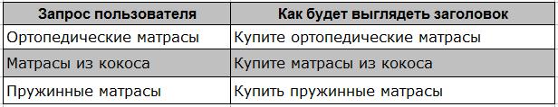 Пример работы функции динамической вставки слов