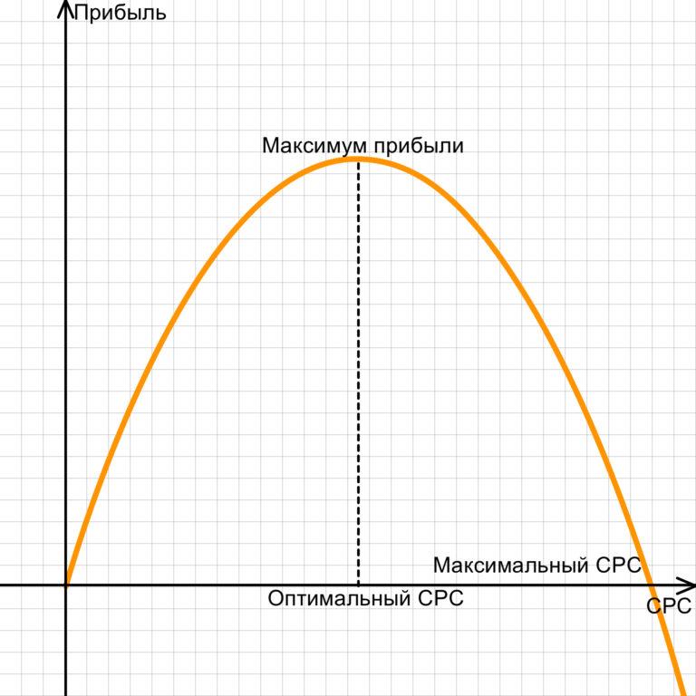 CPC: Сколько платить за клик в Яндекс.Директе и Google Ads