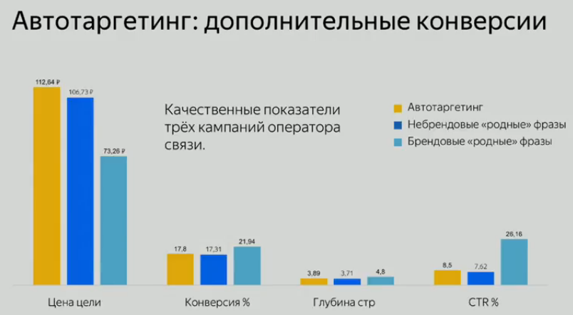 Итоги первого дня «Большой конференции для рекламных агентств» от Яндекса