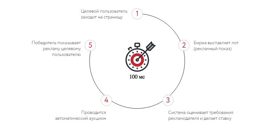 Не в восторге от контекста? 11+ альтернатив Яндекс.Директ и Google Ads