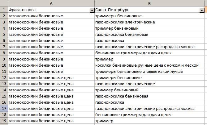 Пример собранных фраз-ассоциаций в Click.ru