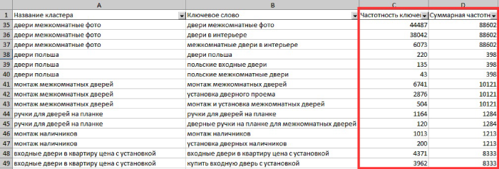 Сбор частотностей в отчетах Click.ru
