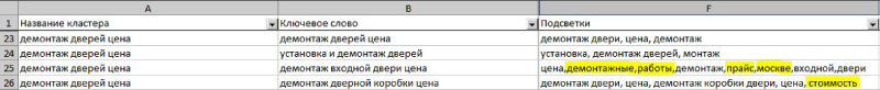 Подсветки для ключей и кластеров в отчетах Click.ru