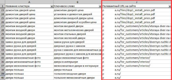 Релевантные URL для кластеров в отчетах Click.ru