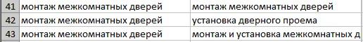 Пример кластеризации запросов в системе Click.ru с точностью 3