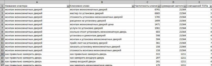 Кластеризация запросов в Click.ru с точностью 4