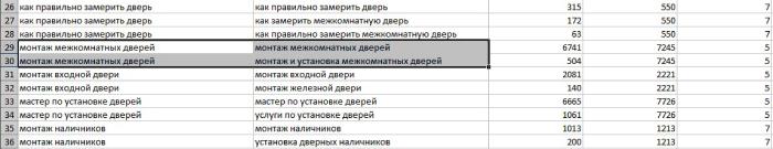 Кластеризация запросов в Click.ru с точностью 5