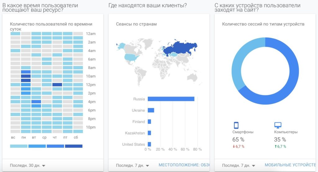 Как настроить Google Analytics: полная инструкция