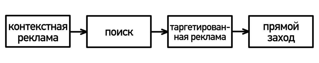 Модели атрибуции в Яндекс.Метрике и Google Analytics: выбираем лучшую (в помощь — наглядная схема)