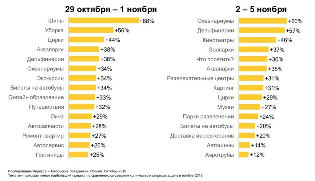 Зима начинается в ноябре: готовим рекламу в Яндекс.Директе к праздникам