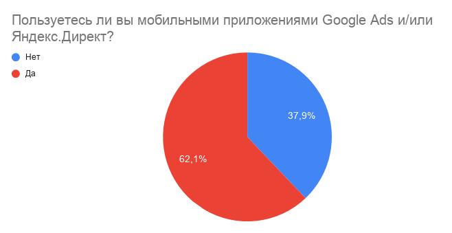 Мобильные приложения Яндекс.Директа и Google Ads. Лайк или отстой?