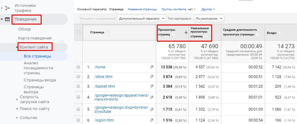 Как не путать термины Яндекс.Метрики и Google Analytics: расставляем все точки над «i»