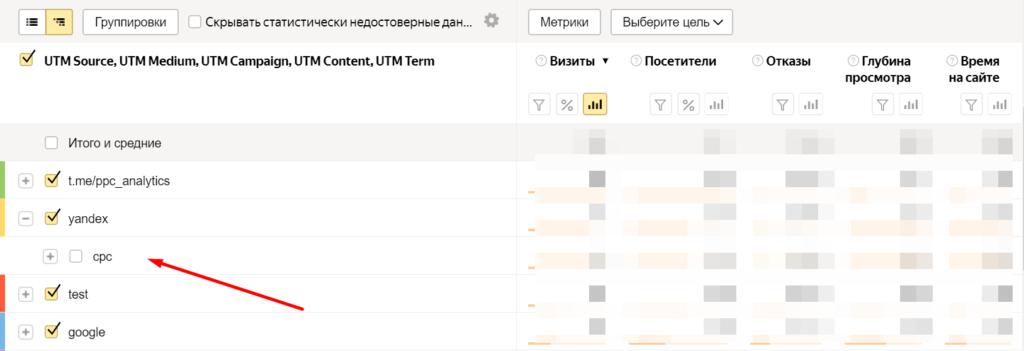 В таблице выведены визиты из телеграм-канала, Google, в целом из Яндекса и отдельно — из платной рекламы в этой системе