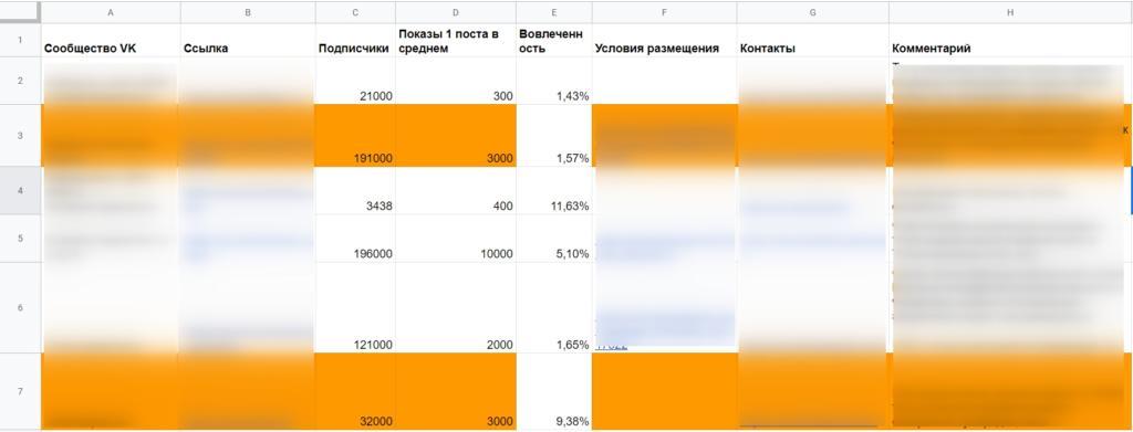 Эффективная реклама в сообществах ВКонтакте: 7 ключевых моментов