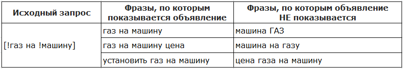 Типы соответствия ключевых слов в Яндекс.Директе: полный гайд