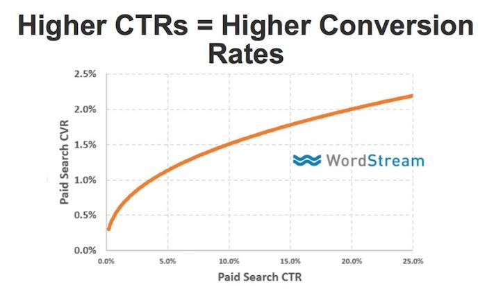 CAC, LTV, ROAS и еще 20 метрик и KPI в контекстной рекламе