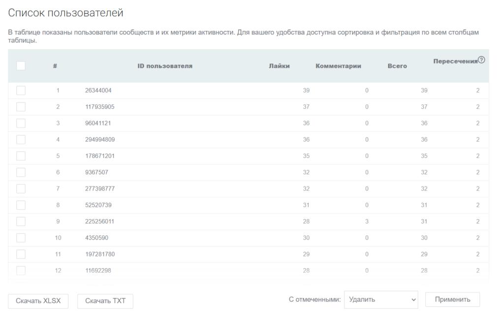 Так работает парсер юзеров VK от Click.ru