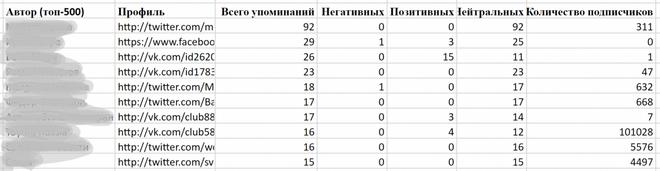 Пример выгрузки результатов из YouScan