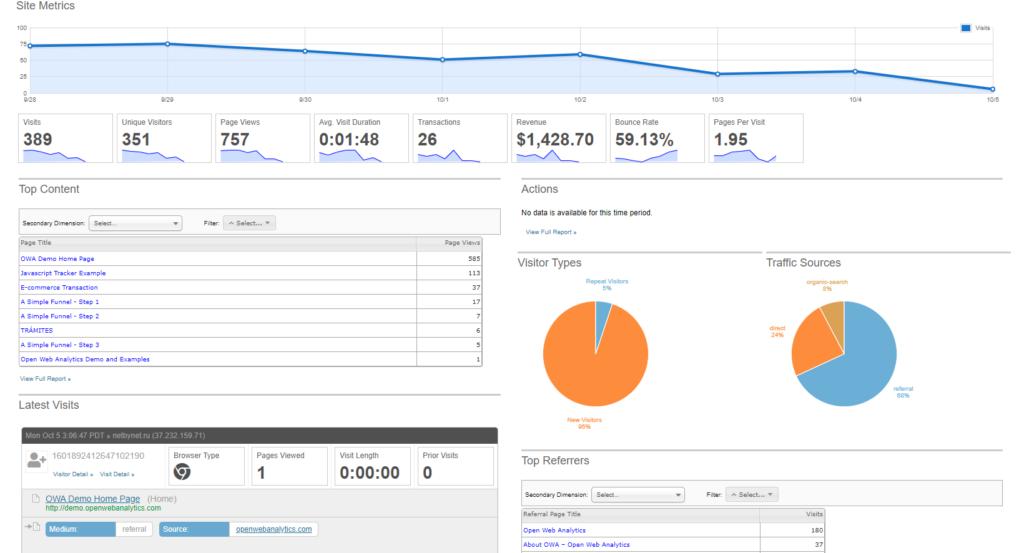 7 альтернатив Яндекс.Метрике и Google Analytics