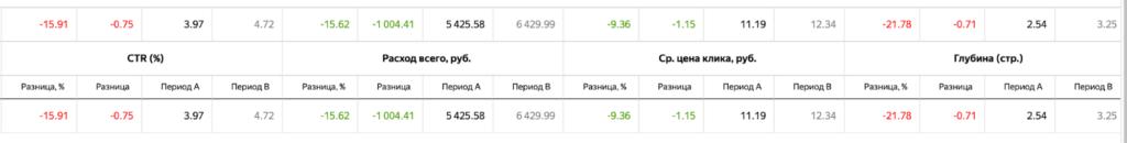 Как мы снизили цену конверсии на 43% с помощью автостратегии Яндекс.Директа