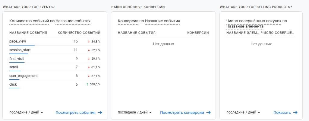 Как настроить Google Analytics 4: полная инструкция