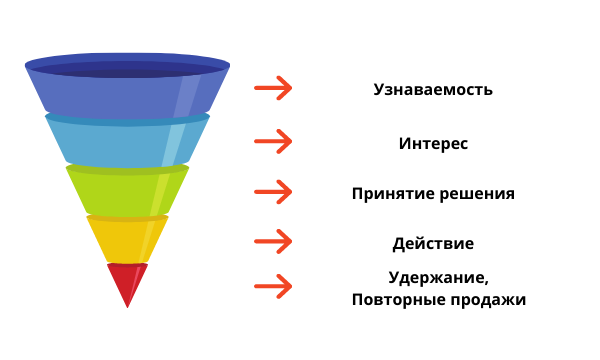 Таргетированная реклама: маркетинговая воронка, взаимосвязь показателей
