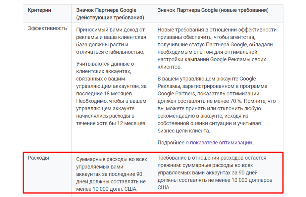 Сравнение действующих и новых требований в справке Google Ads