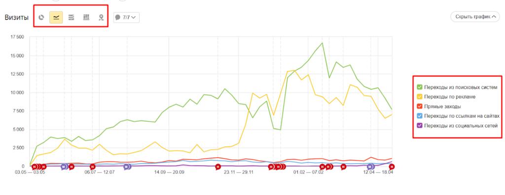 Прямые заходы в Яндекс.Метрике: что обозначает этот показатель, на что влияет и как с ним работать