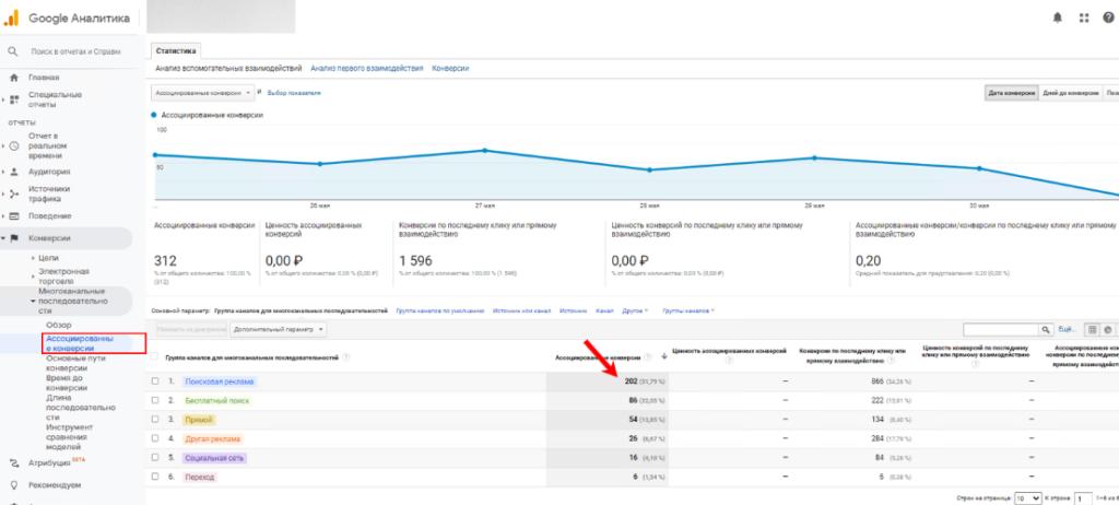 Многоканальные последовательности Google Analytics: как они помогают оптимизировать рекламу