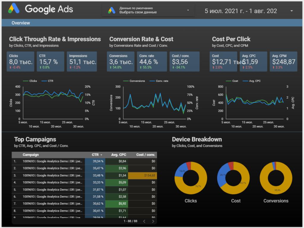 10 сервисов для визуализации данных в интернет-рекламе