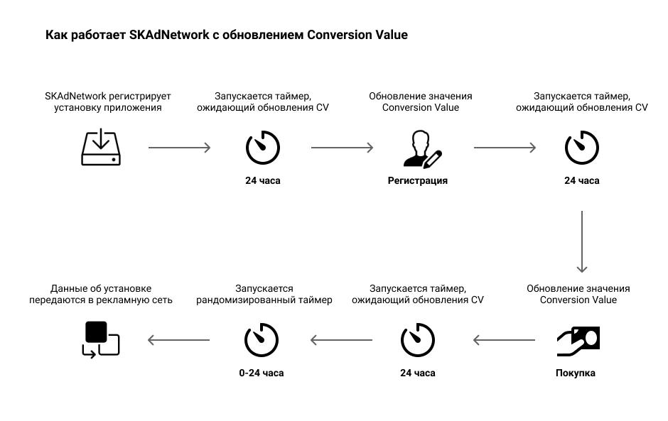 Conversion Value: что это и как влияет на рекламу мобильных приложений